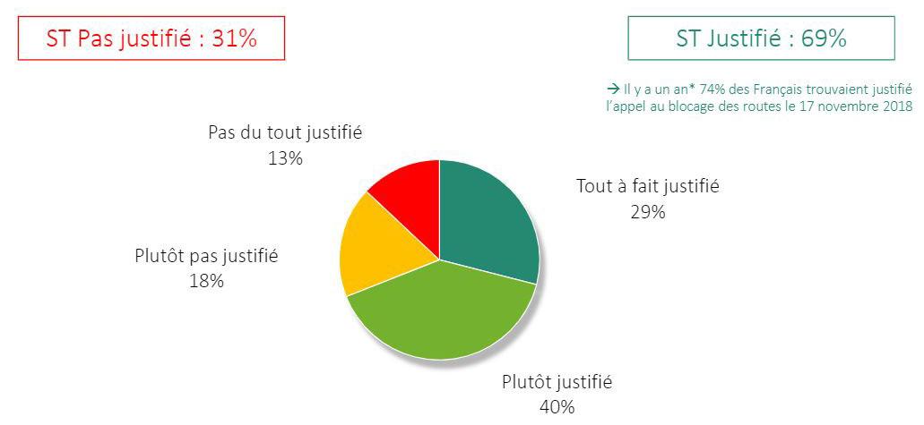 sondage popularité mouvement gilet jaune justifié